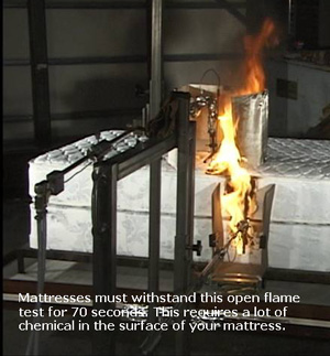 Photo of blowtorch open flame test mattresses must withstand for 70 seconds